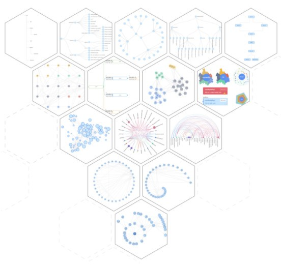 [G6图可视化引擎 v4.1.7] 内置丰富的节点与边元素自由配置支持自定义+自定义布局